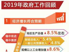 2020年江西省政府工作报告解读 八大关键词看新作为