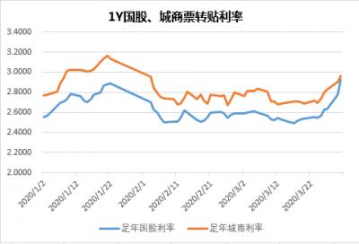 新冠疫情下的票据市场利率走势