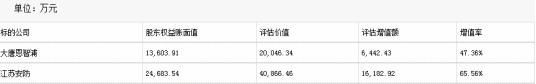 大唐电信子公司重组收问询函 标的前4月净利大幅下滑