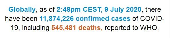 世卫组织:全球新冠肺炎确诊病例超过1187万例