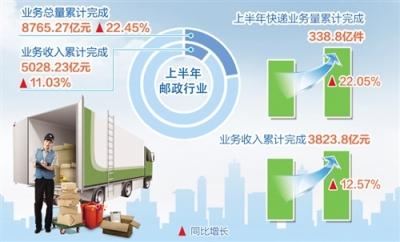 上半年邮政快递业逆势上扬 业务收入超5000亿元