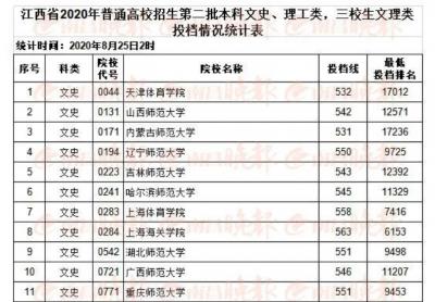 江西2020年高招二本投档线出炉 招生计划数90857名