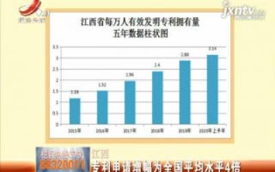 江西:专利申请增幅为全国平均水平4倍