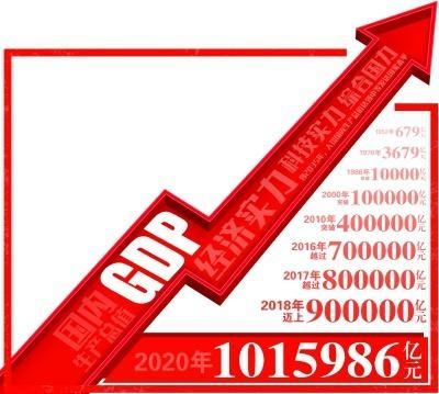 破百万亿!中国经济发展势不可挡