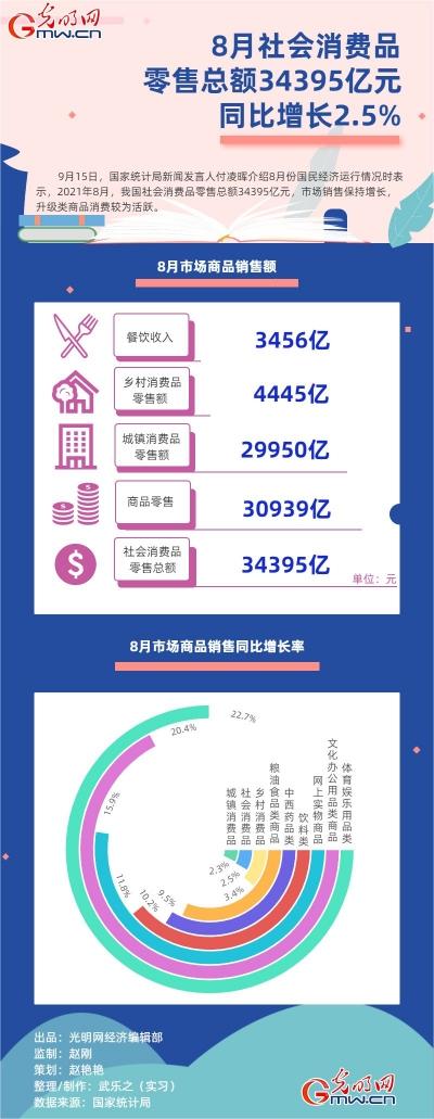 数据图解丨8月社会消费品零售总额34395亿元 同比增长2.5%