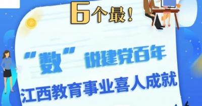 【圖解】6個最!數說建黨百年 江西教育事業喜人成就