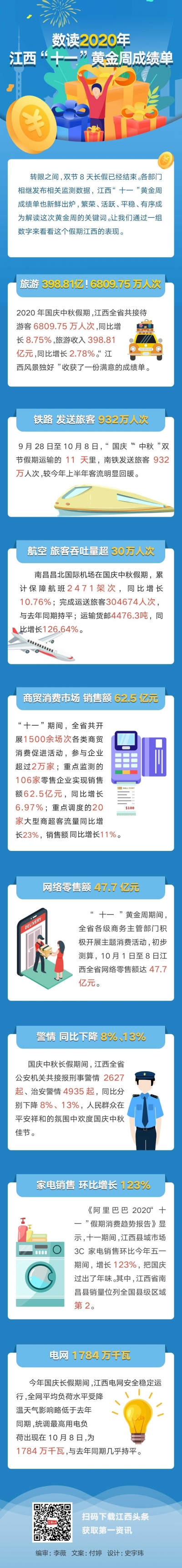 """图解丨数读2020年江西""""十一""""黄金周成绩单"""