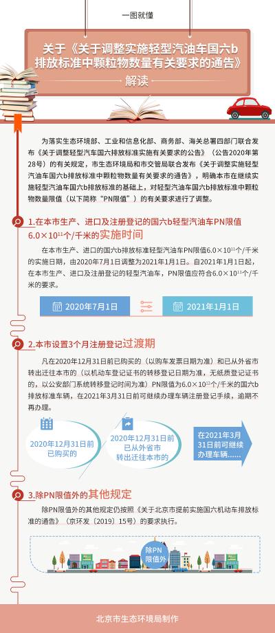 北京国六排放标准过渡期延长至明年1月1日