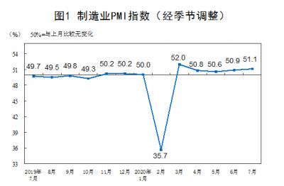 7月份采购经理指数平稳运行 制造业PMI环比上升0.2%