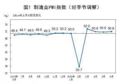 国际观察   PMI连续4月站上荣枯线 外界看好中国经济复苏态势