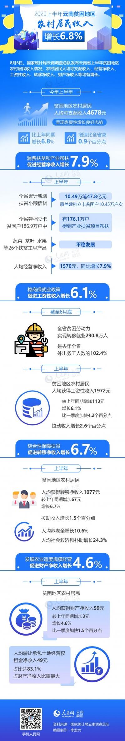 云南贫困地区农村居民收入增长6.8%