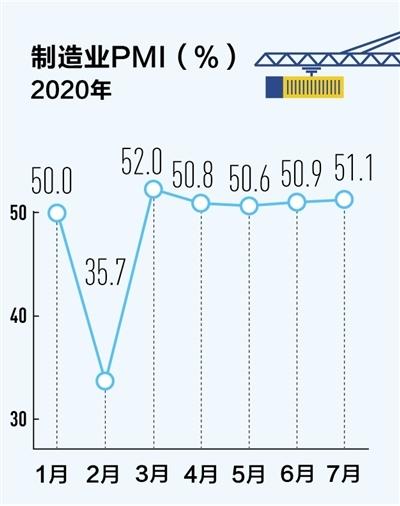 采购经理指数连续五个月在荣枯线上 制造业全面恢复回升