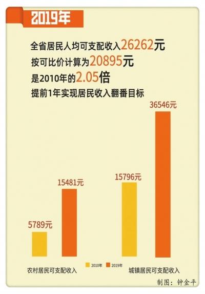 走向我们的小康生活|江西城乡居民收入翻番 幸福生活底气足