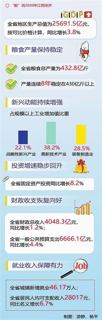 透视2020年江西经济运行成绩单 大战大考中的精彩答卷
