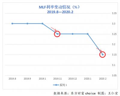 大数据看利率: LPR再度下调 引导企业融资成本持续下行
