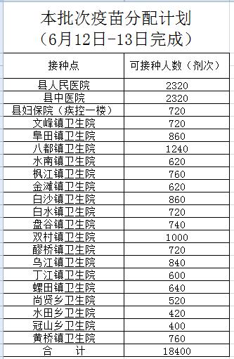疫苗接种||6月12日-13日吉水县新冠疫苗接种预告