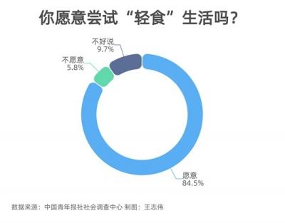 """84.5%受访者愿意尝试""""轻食""""生活"""
