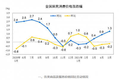 国家统计局:2021年5月份居民消费价格同比上涨1.3% 环比下降0.2%