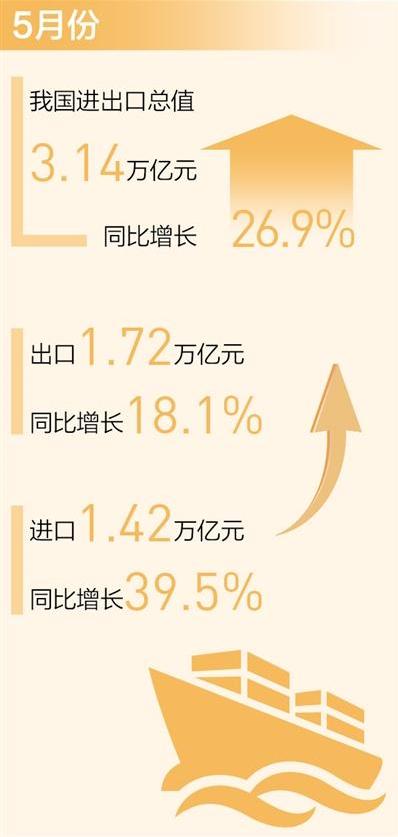 月度进出口连续一年保持正增长(新数据 新看点)