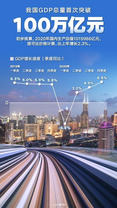 人民日报:GDP超百万亿元 非凡成绩坚定发展自信