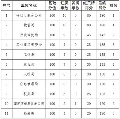"""万载5月安商""""红黄榜""""发布,来看看哪些单位上榜了吧!"""